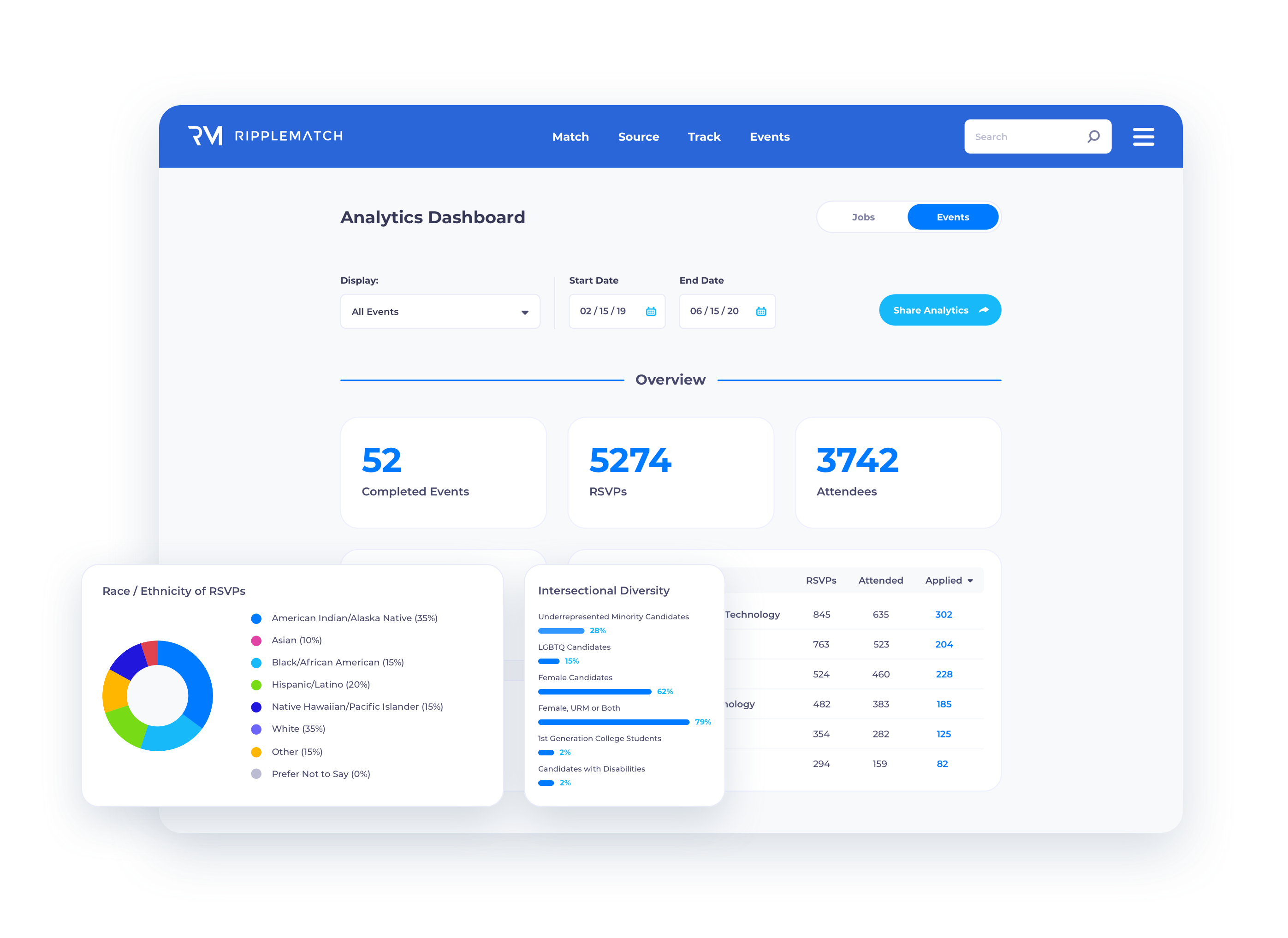 Analytics Dashboard